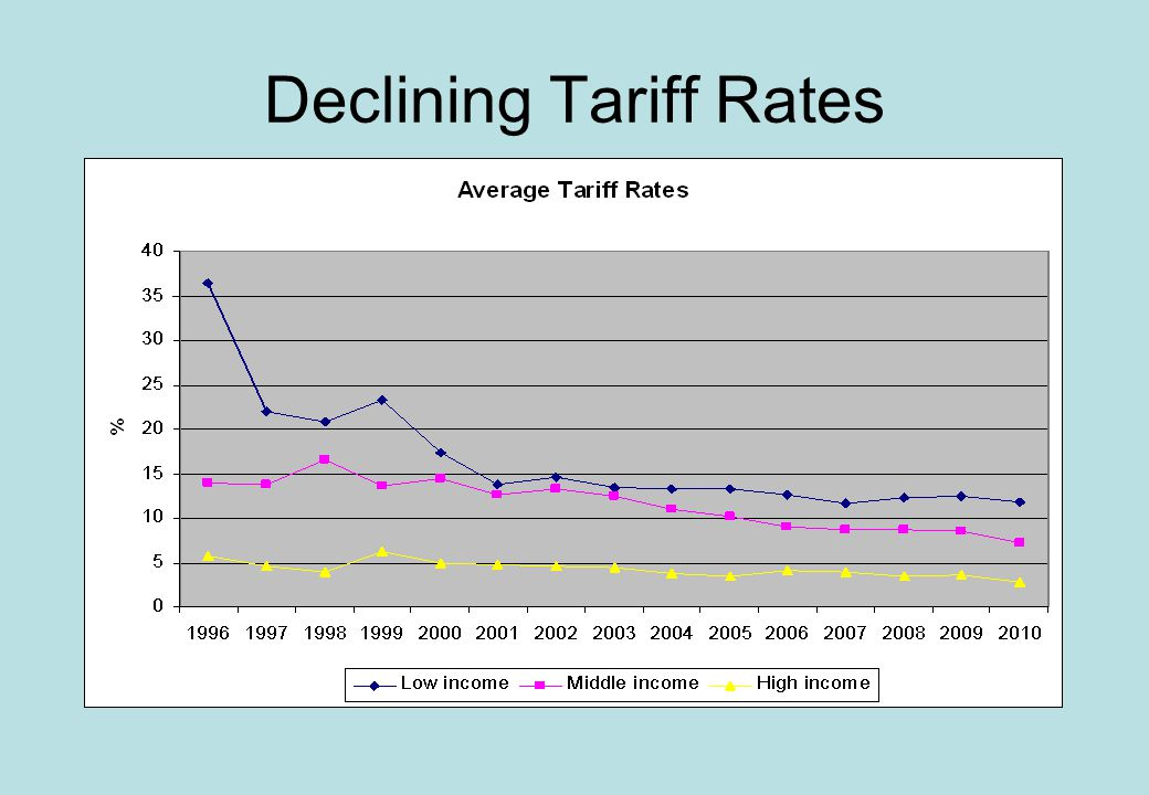 Declining Tariff Rates