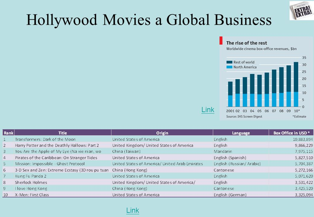 Hollywood Movies a Global Business Link