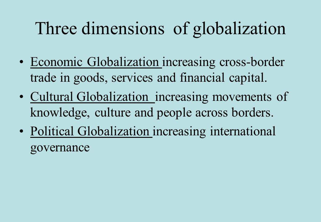 Source: http://data.worldbank.org/data-catalog/world-development-indicators Importance of Trade Grows