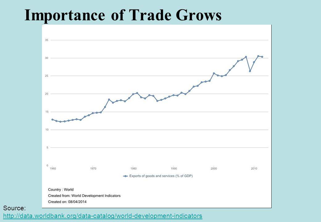 B. Cultural Globalization Globalization Index