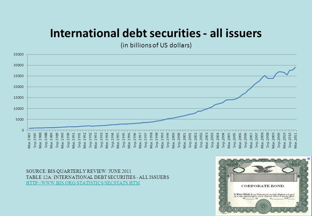 SOURCE: BIS QUARTERLY REVIEW: JUNE 2011 TABLE 12A: INTERNATIONAL DEBT SECURITIES - ALL ISSUERS HTTP://WWW.BIS.ORG/STATISTICS/SECSTATS.HTM HTTP://WWW.BIS.ORG/STATISTICS/SECSTATS.HTM