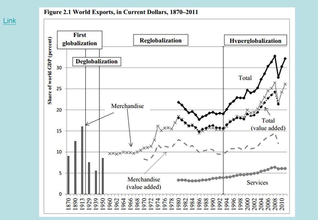 Rising Trade within EM/Developing Economies