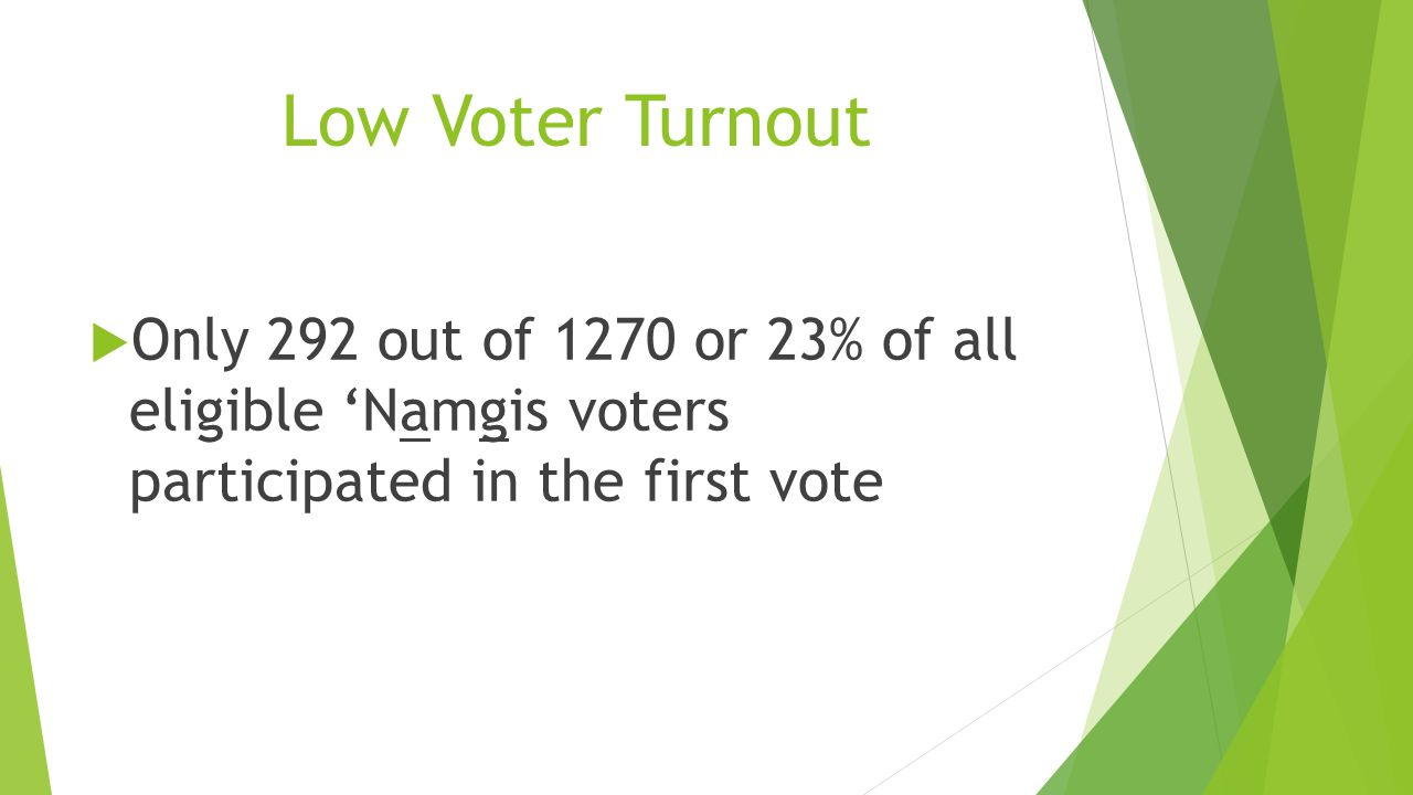 Eligible Voters  All 1270 Eligible 'Namgis Voters  Aged 19 and over