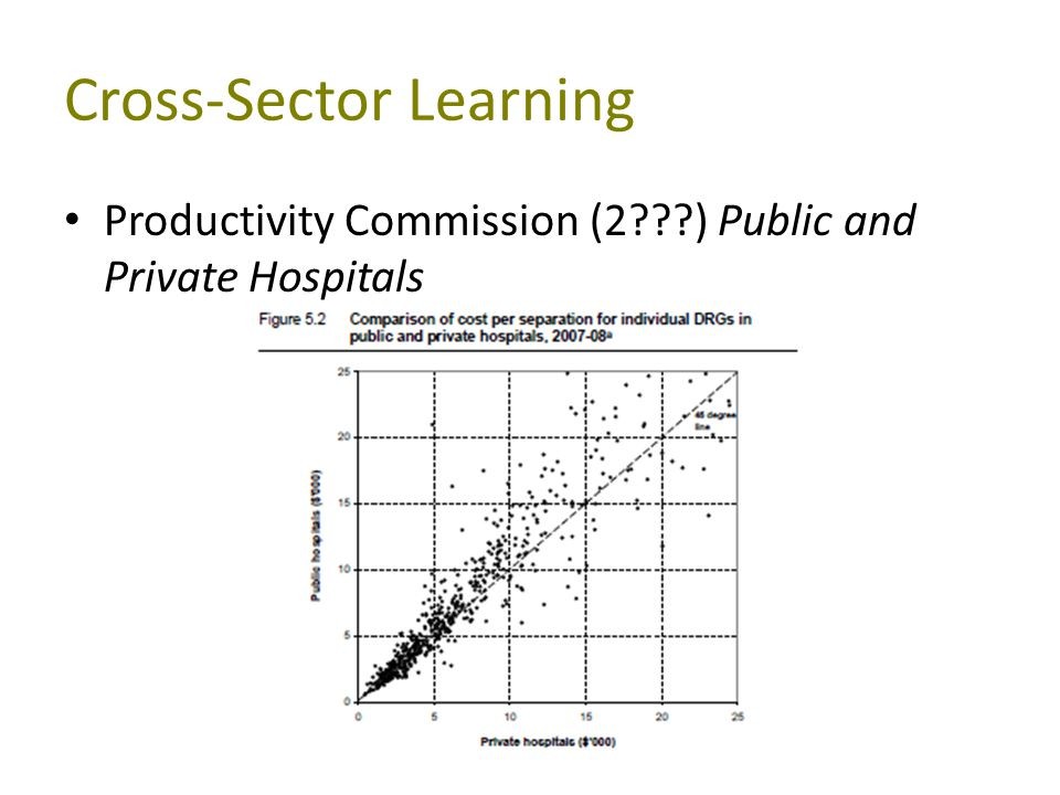 Cross-Sector Learning Productivity Commission (2 ) Public and Private Hospitals