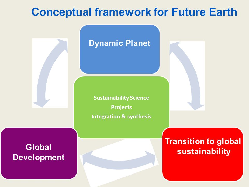 Sustainability Science Projects Integration & synthesis and human security Global Development Dynamic Planet Transition to global sustainability Conce