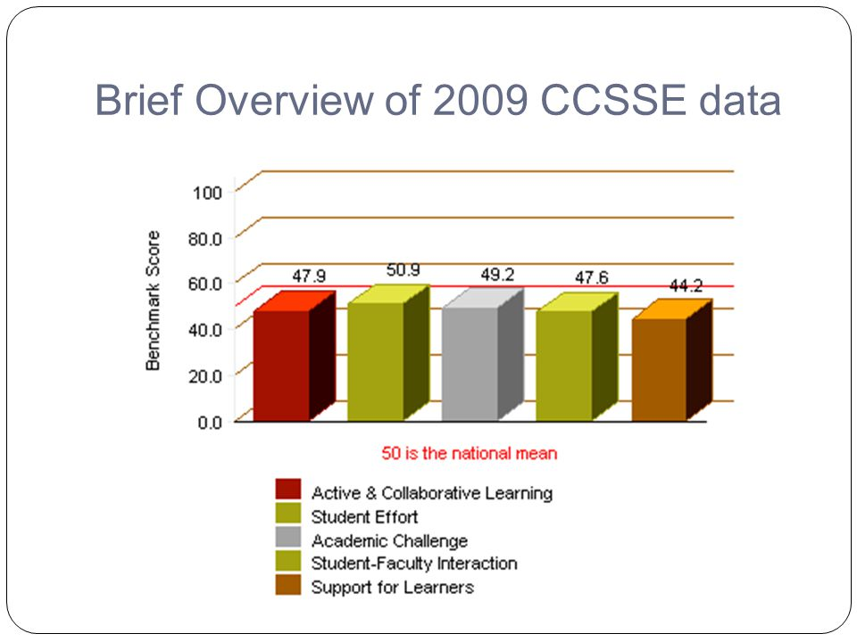 Brief Overview of 2009 CCSSE data