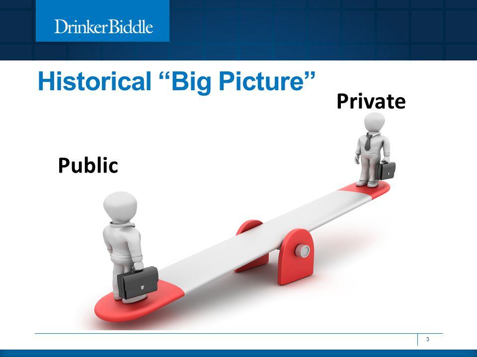 """Historical """"Big Picture"""" 3 Public Private"""