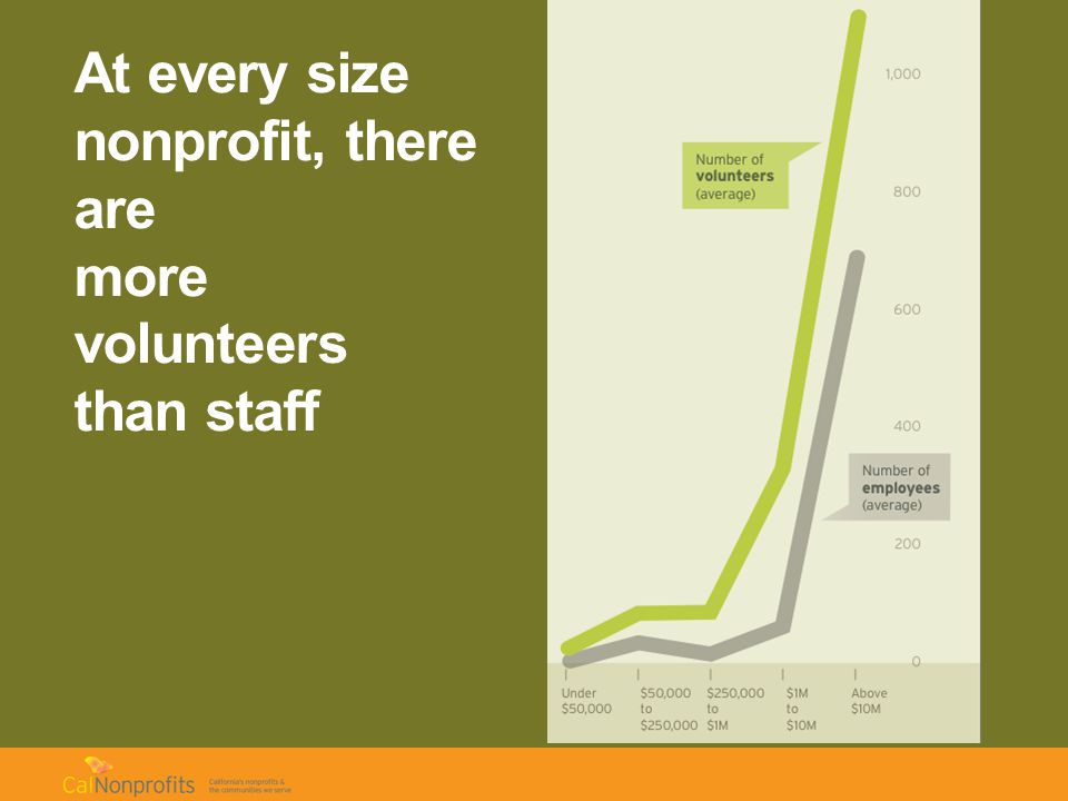 At every size nonprofit, there are more volunteers than staff