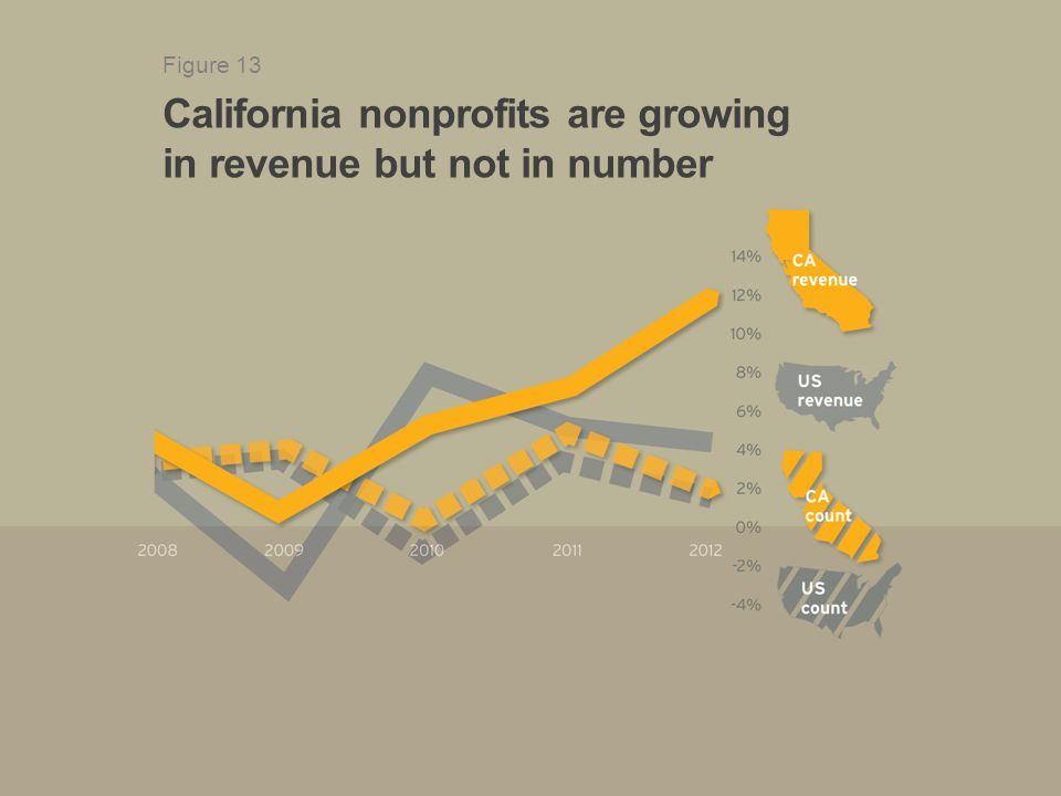 California nonprofits are growing in revenue but not in number Figure 13
