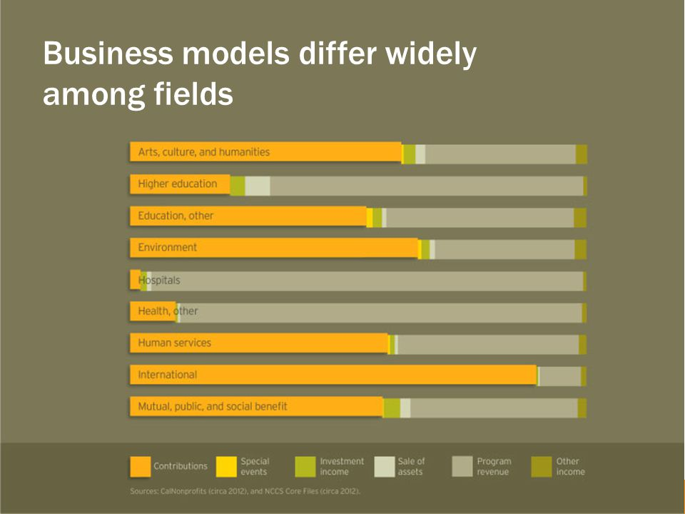 Business models differ widely among fields