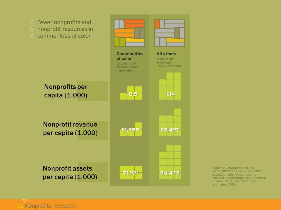 Nonprofits per capita (1,000) Nonprofit revenue per capita (1,000) Nonprofit assets per capita (1,000)