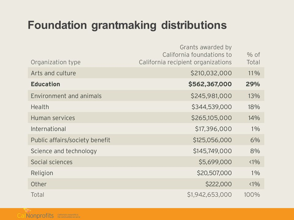 Foundation grantmaking distributions