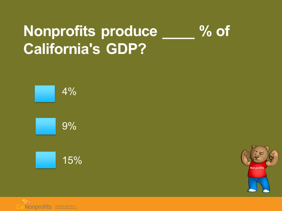 Nonprofits produce ____ % of California s GDP 4% 9% 15%