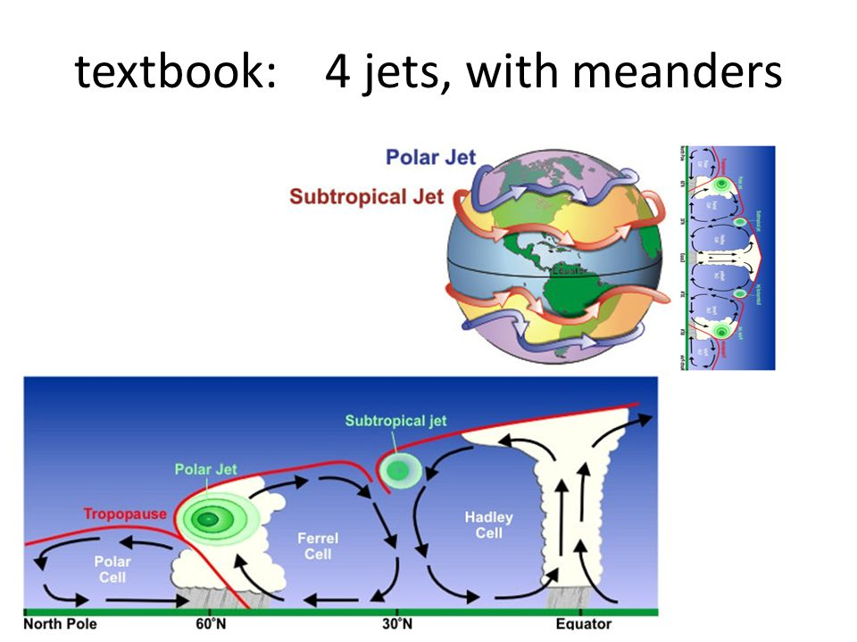 textbook: 4 jets, with meanders