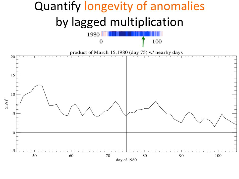 Quantify longevity of anomalies by lagged multiplication