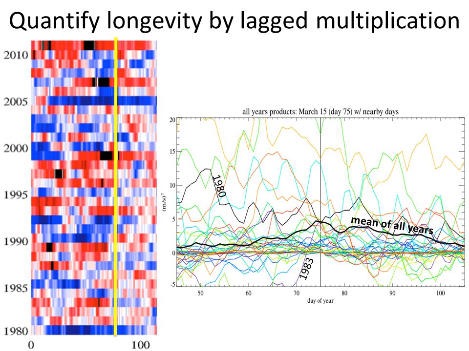 Quantify longevity by lagged multiplication 1980 mean of all years 1983