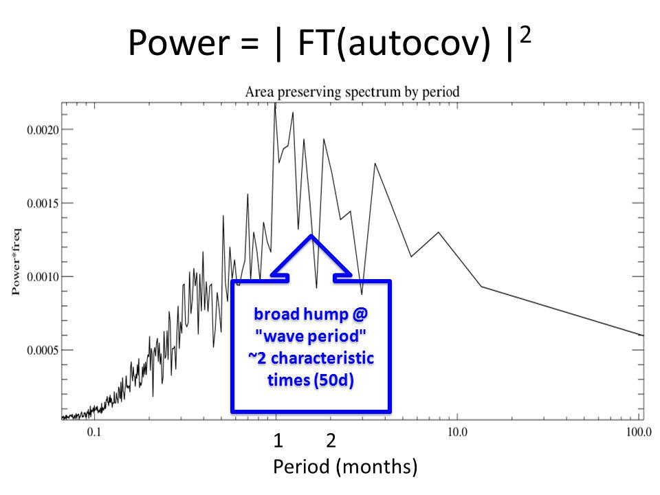 Power = | FT(autocov) | 2 broad hump @ wave period ~2 characteristic times (50d) broad hump @ wave period ~2 characteristic times (50d) 1 2 Period (months)