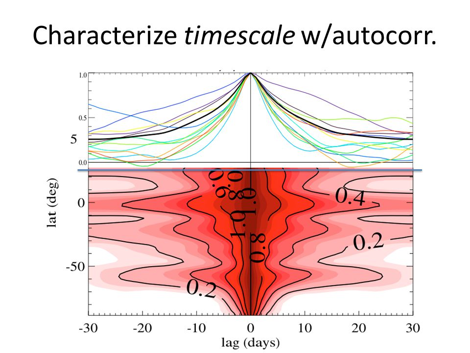 Characterize timescale w/autocorr.