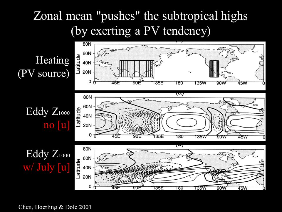 Zonal mean pushes the subtropical highs (by exerting a PV tendency) Heating (PV source) Eddy Z 1000 no [u] Eddy Z 1000 w/ July [u] Chen, Hoerling & Dole 2001