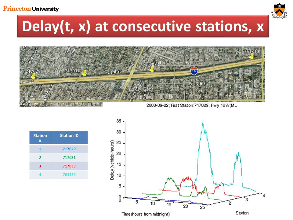 Delay(t, x) at consecutive stations, x Station # Station ID 1717029 2717031 3717033 4763330