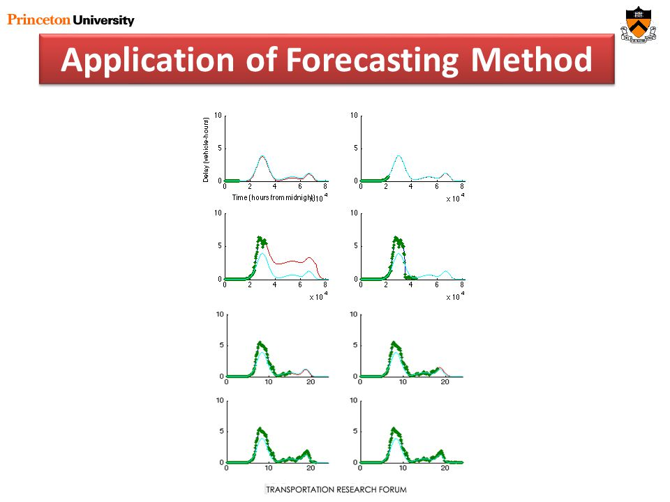 Application of Forecasting Method