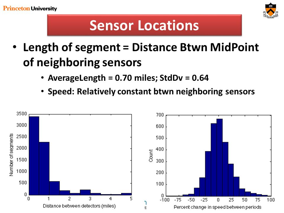 Sensor Locations Length of segment = Distance Btwn MidPoint of neighboring sensors AverageLength = 0.70 miles; StdDv = 0.64 Speed: Relatively constant btwn neighboring sensors
