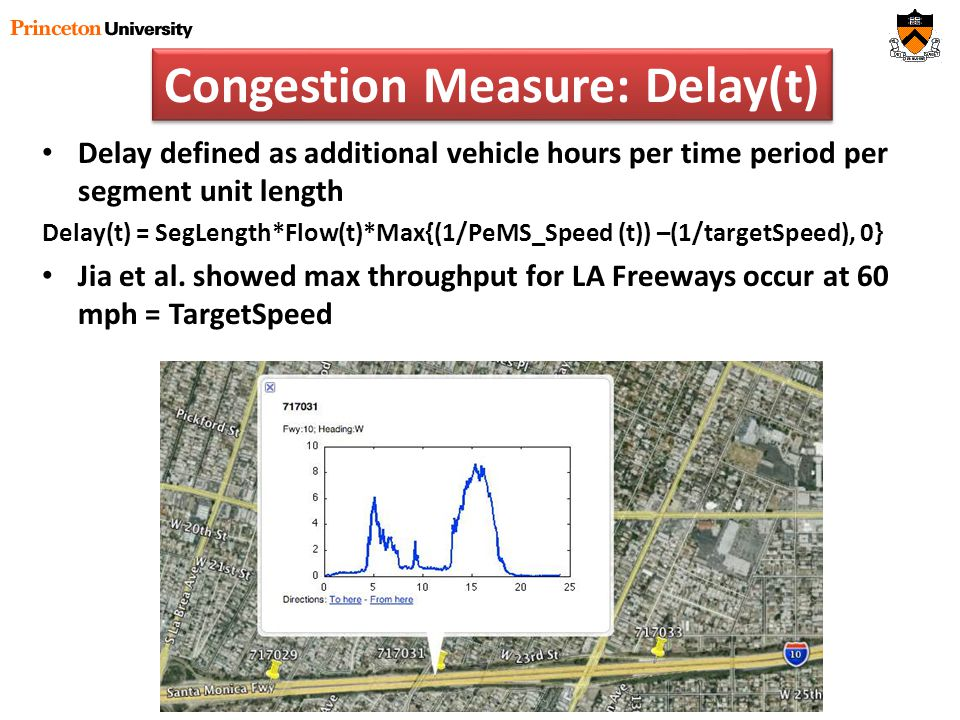 Congestion Measure: Delay(t) Delay defined as additional vehicle hours per time period per segment unit length Delay(t) = SegLength*Flow(t)*Max{(1/PeMS_Speed (t)) –(1/targetSpeed), 0} Jia et al.