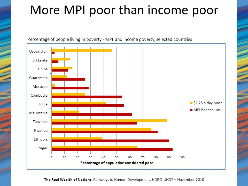 More MPI poor than income poor The Real Wealth of Nations: Pathways to Human Development, HDRO-UNDP – November 2010 Percentage of people living in poverty - MPI and income poverty, selected countries