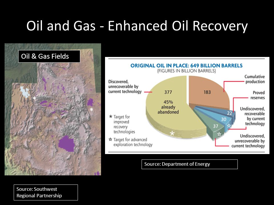 Oil & Gas Fields Source: Southwest Regional Partnership * * Oil and Gas - Enhanced Oil Recovery Source: Department of Energy