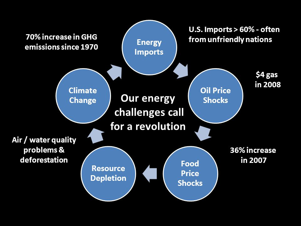 Our energy challenges call for a revolution $4 gas in 2008 36% increase in 2007 Air / water quality problems & deforestation 70% increase in GHG emissions since 1970 U.S.