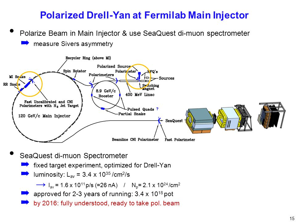 Polarize Beam in Main Injector & use SeaQuest di-muon spectrometer ➡ measure Sivers asymmetry SeaQuest di-muon Spectrometer ➡ fixed target experiment, optimized for Drell-Yan ➡ luminosity: L av = 3.4 x 10 35 /cm 2 /s → I av = 1.6 x 10 11 p/s (=26 nA) / N p = 2.1 x 10 24 /cm 2 ➡ approved for 2-3 years of running: 3.4 x 10 18 pot ➡ by 2016: fully understood, ready to take pol.