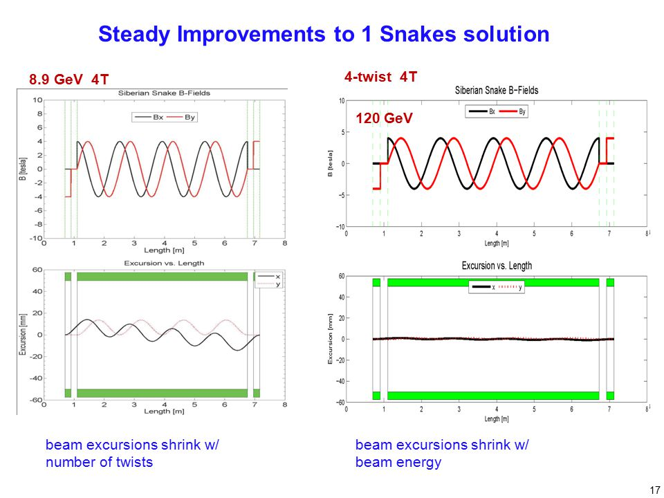 Steady Improvements to 1 Snakes solution beam excursions shrink w/ number of twists 8.9 GeV 4T beam excursions shrink w/ beam energy 8.9 GeV 4-twist 4T 120 GeV 17
