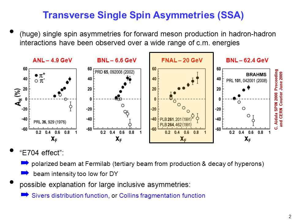 Transverse Single Spin Asymmetries (SSA) E704 effect : ➡ polarized beam at Fermilab (tertiary beam from production & decay of hyperons) ➡ beam intensity too low for DY possible explanation for large inclusive asymmetries: ➡ Sivers distribution function, or Collins fragmentation function 2 (huge) single spin asymmetries for forward meson production in hadron-hadron interactions have been observed over a wide range of c.m.