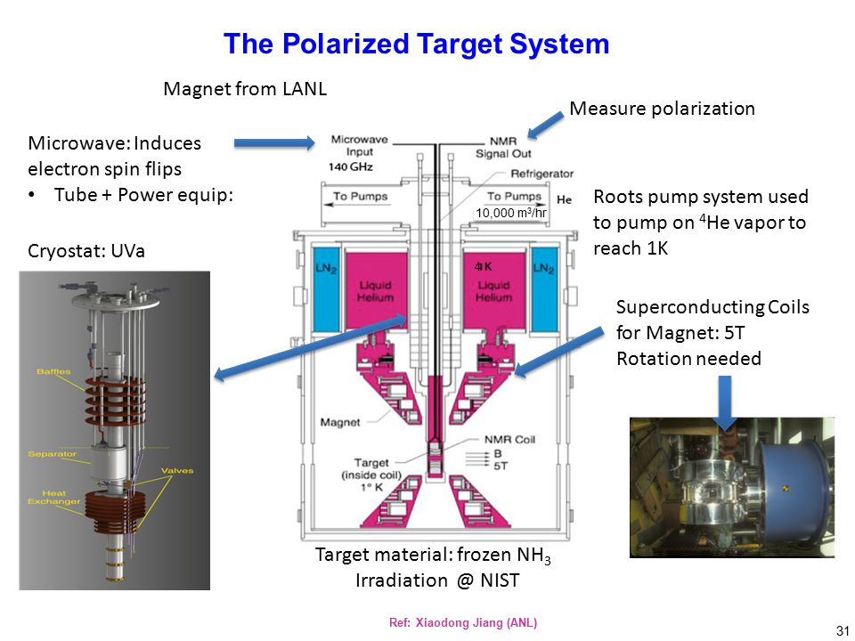 Measure polarization Roots pump system used to pump on 4 He vapor to reach 1K Superconducting Coils for Magnet: 5T Rotation needed Target material: frozen NH 3 Irradiation @ NIST Microwave: Induces electron spin flips Tube + Power equip: Cryostat: UVa 10,000 m 3 /hr Magnet from LANL 4 The Polarized Target System Ref: Xiaodong Jiang (ANL) 31