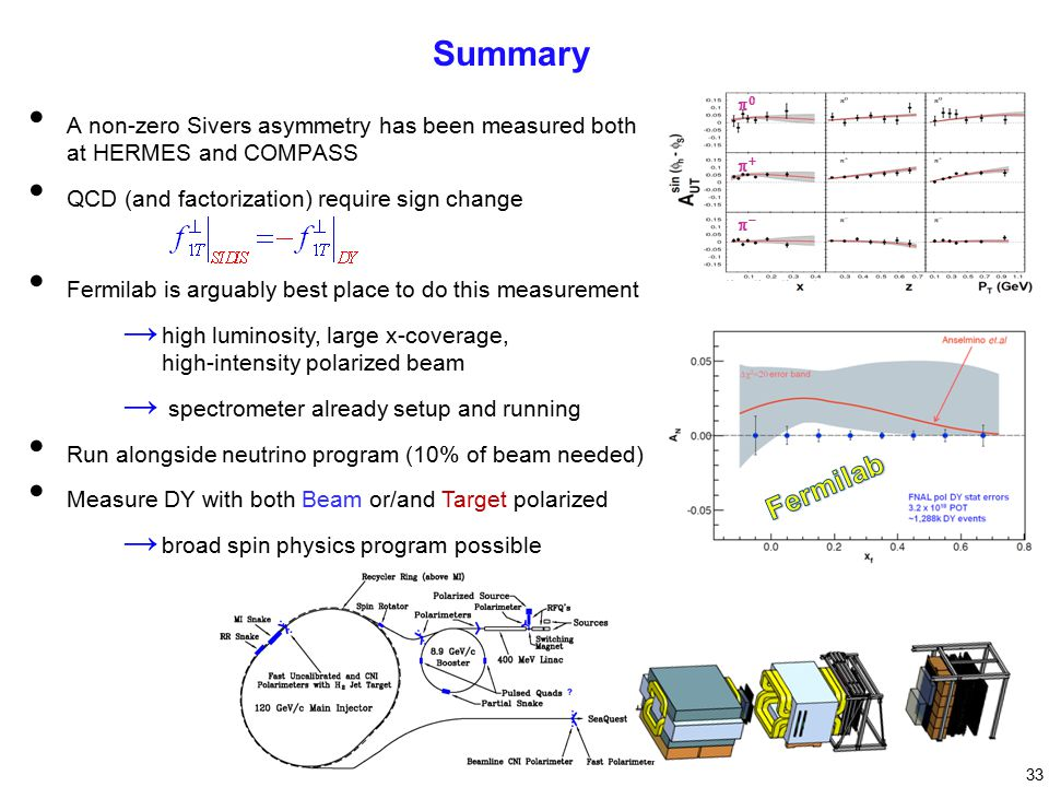 33 Summary A non-zero Sivers asymmetry has been measured both at HERMES and COMPASS QCD (and factorization) require sign change Fermilab is arguably best place to do this measurement → high luminosity, large x-coverage, high-intensity polarized beam → spectrometer already setup and running Run alongside neutrino program (10% of beam needed) Measure DY with both Beam or/and Target polarized → broad spin physics program possible   