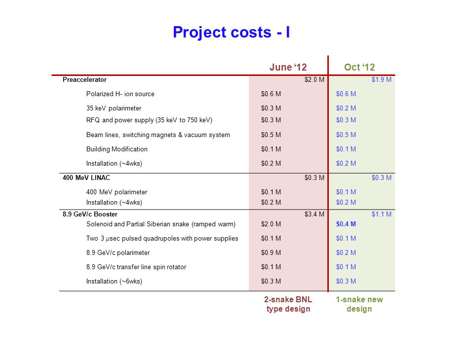 Project costs - I Preaccelerator$2.0 M$1.9 M Polarized H − ion source$0.6 M 35 keV polarimeter$0.3 M$0.2 M RFQ and power supply (35 keV to 750 keV)$0.3 M Beam lines, switching magnets & vacuum system$0.5 M Building Modification$0.1 M Installation ( ∼ 4wks)$0.2 M 400 MeV LINAC$0.3 M 400 MeV polarimeter$0.1 M Installation ( ∼ 4wks)$0.2 M 8.9 GeV/c Booster$3.4 M$1.1 M Solenoid and Partial Siberian snake (ramped warm)$2.0 M$0.4 M Two 3 µsec pulsed quadrupoles with power supplies$0.1 M 8.9 GeV/c polarimeter$0.9 M$0.2 M 8.9 GeV/c transfer line spin rotator$0.1 M Installation ( ∼ 6wks)$0.3 M June '12Oct '12 2-snake BNL type design 1-snake new design