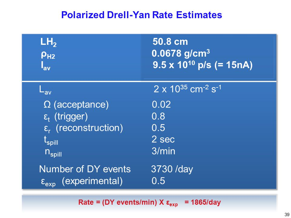 39 Rate = (DY events/min) X ε exp = 1865/day Polarized Drell-Yan Rate Estimates