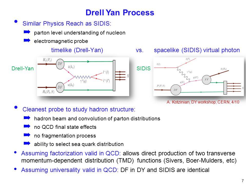 SIDISDrell-Yan Similar Physics Reach as SIDIS: ➡ parton level understanding of nucleon ➡ electromagnetic probe timelike (Drell-Yan) vs.