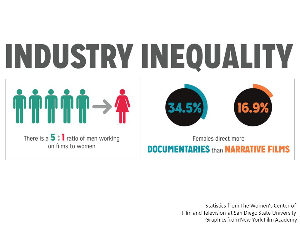 Statistics from The Women's Center of Film and Television at San Diego State University Graphics from New York Film Academy