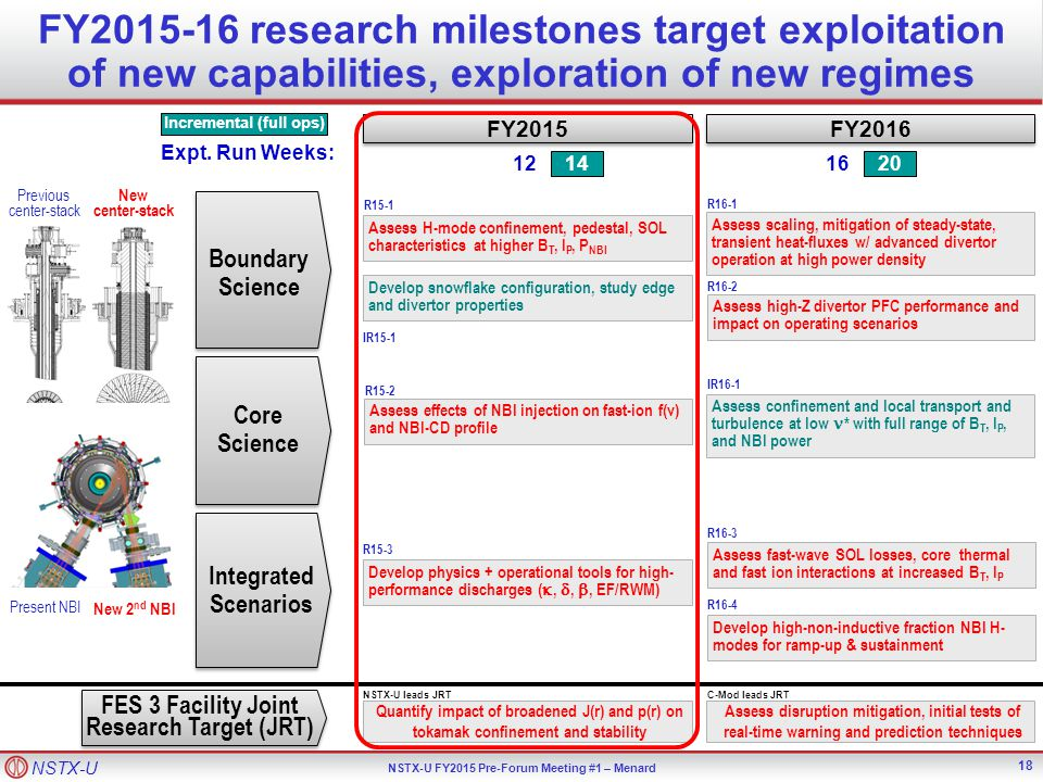 NSTX-U NSTX-U FY2015 Pre-Forum Meeting #1 – Menard FY2015-16 research milestones target exploitation of new capabilities, exploration of new regimes TF OD = 40cm Previous center-stack TF OD = 20cm New center-stack FY2016 FY2015 14 12 20 16 Develop physics + operational tools for high- performance discharges ( , , , EF/RWM) Develop snowflake configuration, study edge and divertor properties Assess H-mode confinement, pedestal, SOL characteristics at higher B T, I P, P NBI R15-1 R15-3 IR15-1 Quantify impact of broadened J(r) and p(r) on tokamak confinement and stability Assess disruption mitigation, initial tests of real-time warning and prediction techniques Develop high-non-inductive fraction NBI H- modes for ramp-up & sustainment Assess fast-wave SOL losses, core thermal and fast ion interactions at increased B T, I P R16-3 R16-4 Assess confinement and local transport and turbulence at low * with full range of B T, I P, and NBI power IR16-1 Expt.