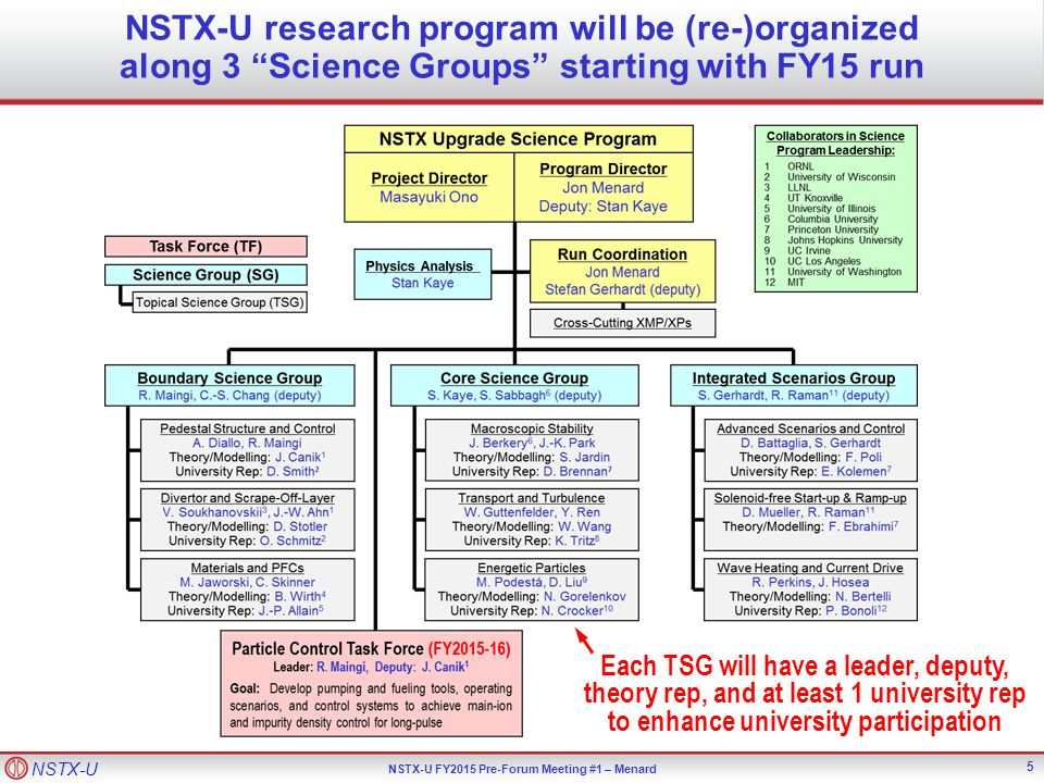 NSTX-U NSTX-U FY2015 Pre-Forum Meeting #1 – Menard Comments / queries from one-on-one meetings (3): Paraphrasing: Should Science Groups map to FNSF goals? Advance ST for FNSF 1.Demonstrate 100% non-inductive sustainment at performance that extrapolates to ≥ 1MW/m 2 neutron wall loading in FNSF 2.Develop and understand non-inductive start-up and ramp-up (overdrive) to project to ST-FNSF with small/no solenoid Develop solutions for PMI challenge 3.Develop / utilize high-flux-expansion snowflake + radiative detachment to mitigating high heat flux 4.Begin to assess high-Z PFCs + liquid Li to develop high-duty- factor integrated PMI solutions Explore unique ST parameter regimes to advance predictive capability - for ITER and beyond 5.Access reduced * + high-  + varied q and rotation to dramatically extend ST understanding Mission Elements and 5YP 5 Highest Priorities 16 Integrated Scenarios Core Science Boundary Science Answer: SGs map well to NSTX-U missions, which include FNSF goals NSTX-U Science Groups: