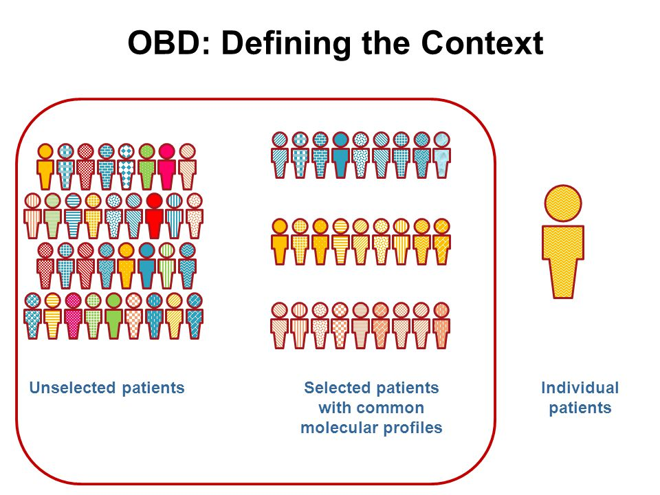 OBD: Defining the Context Unselected patientsSelected patients with common molecular profiles Individual patients