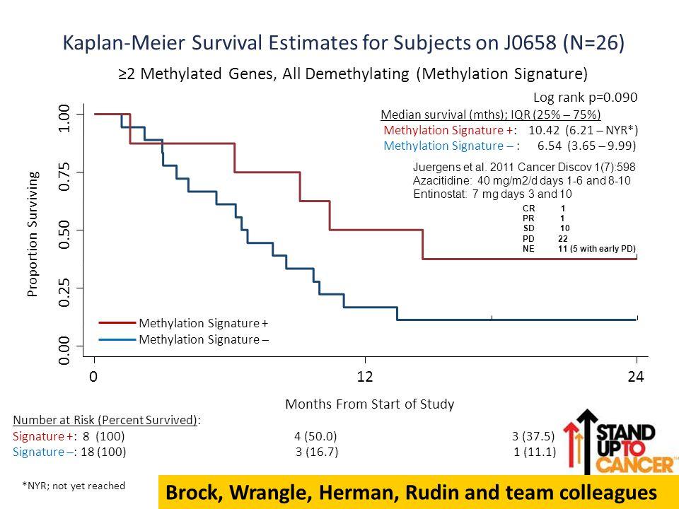 0.00 0.25 0.50 0.75 1.00 01224 Proportion Surviving Kaplan-Meier Survival Estimates for Subjects on J0658 (N=26) ≥2 Methylated Genes, All Demethylatin