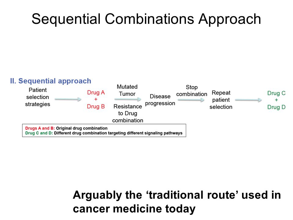 Sequential Combinations Approach Arguably the 'traditional route' used in cancer medicine today
