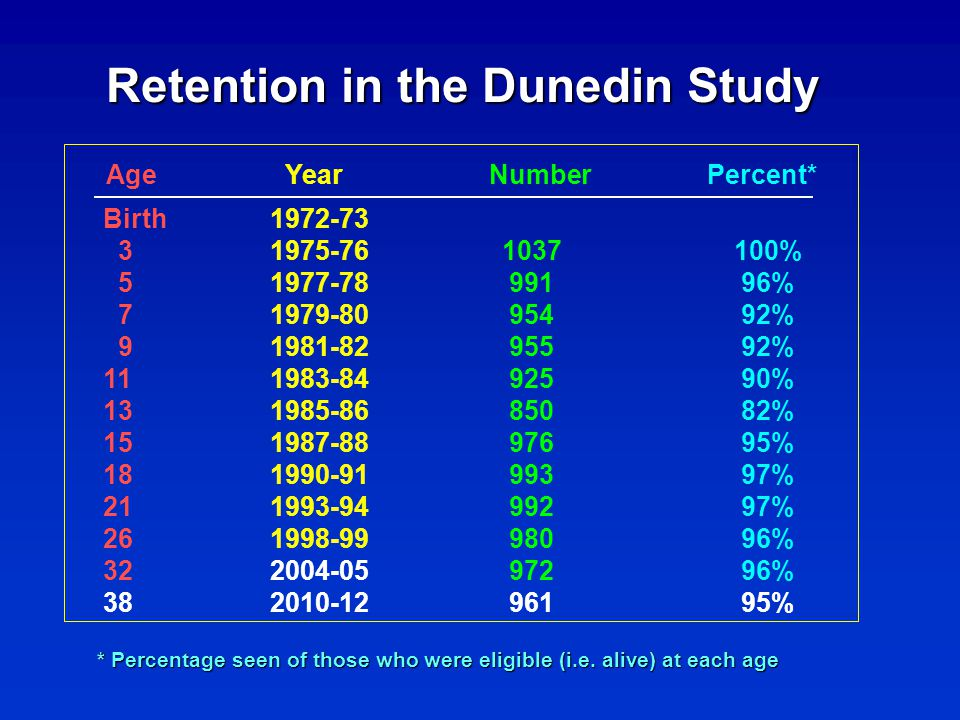Retention in the Dunedin Study Age Year Number Percent* Birth1972-73 31975-761037100% 51977-78 991 96% 71979-80 954 92% 91981-82 955 92% 111983-84 925 90% 131985-86 850 82% 151987-88 976 95% 181990-91 993 97% 211993-94 992 97% 261998-99 980 96% 322004-05 972 96% 382010-12 961 95% * Percentage seen of those who were eligible (i.e.