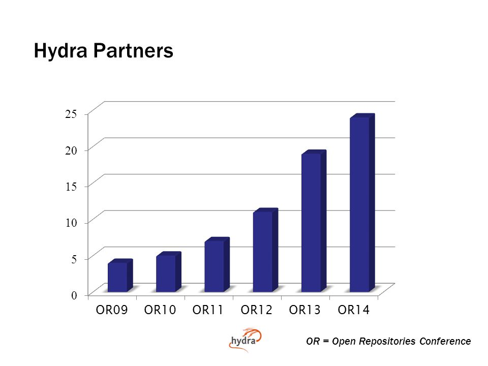 Hydra Partners and Known Users OR = Open Repositories Conference