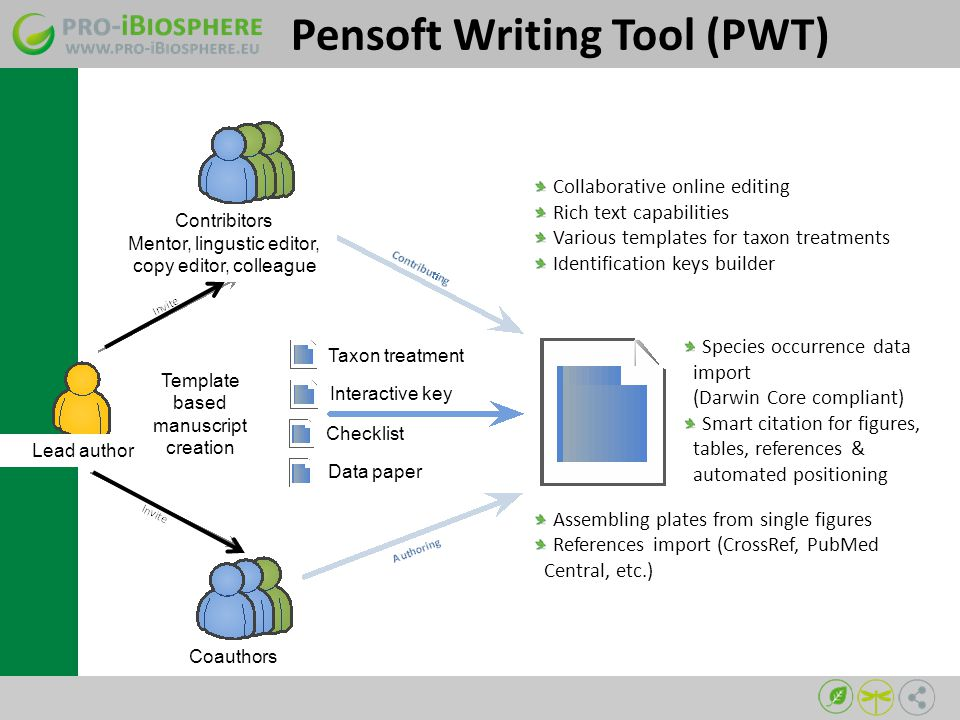 Pensoft Writing Tool (PWT) Collaborative online editing Rich text capabilities Various templates for taxon treatments Identification keys builder Assembling plates from single figures References import (CrossRef, PubMed Central, etc.) Species occurrence data import (Darwin Core compliant) Smart citation for figures, tables, references & automated positioning Taxon treatment Interactive key Checklist Data paper Template based manuscript creation Coauthors Lead author Contribitors Mentor, lingustic editor, copy editor, colleague