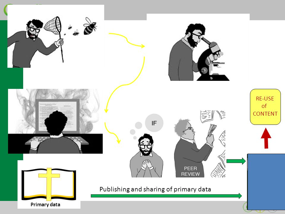 Primary data Publishing and sharing of primary data RE-USE of CONTENT