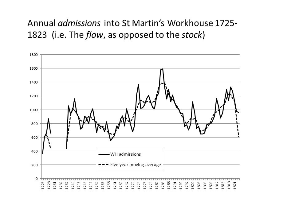 Annual admissions into St Martin's Workhouse 1725- 1823 (i.e. The flow, as opposed to the stock)