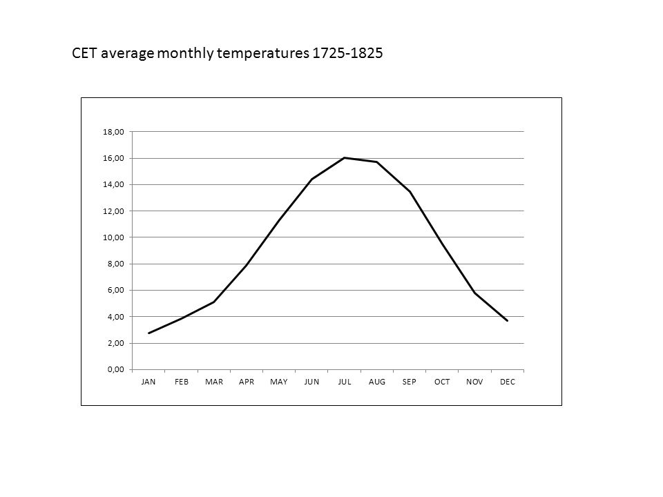 CET average monthly temperatures 1725-1825